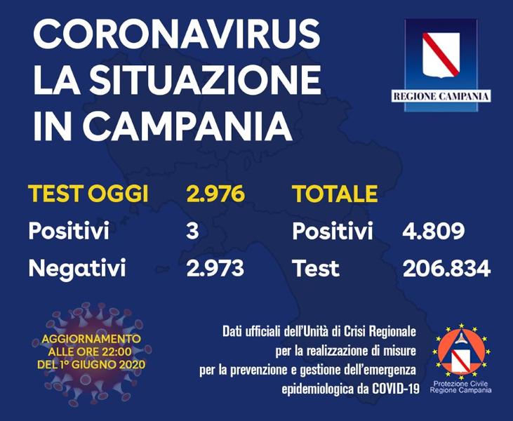 Covid-19: record di positivi in Campania, solo 3 su 2976