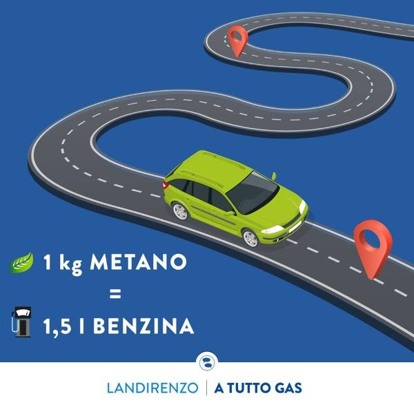 Impianti Metano Landi Renzo